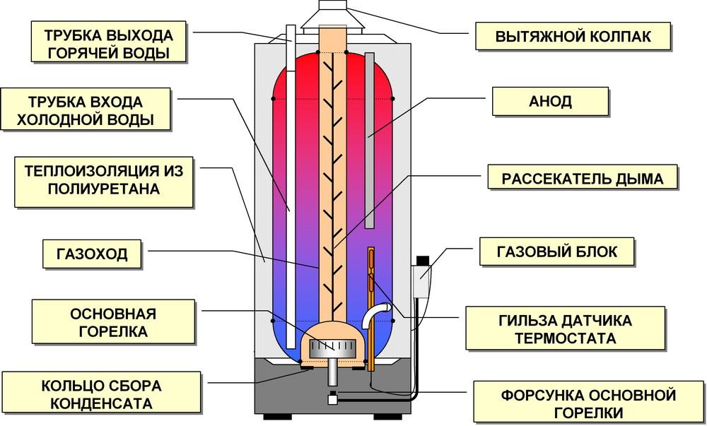водонагревателя.