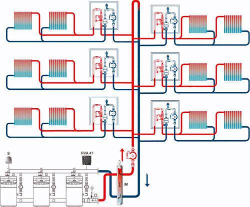 Схема управления конденсационными котлами
